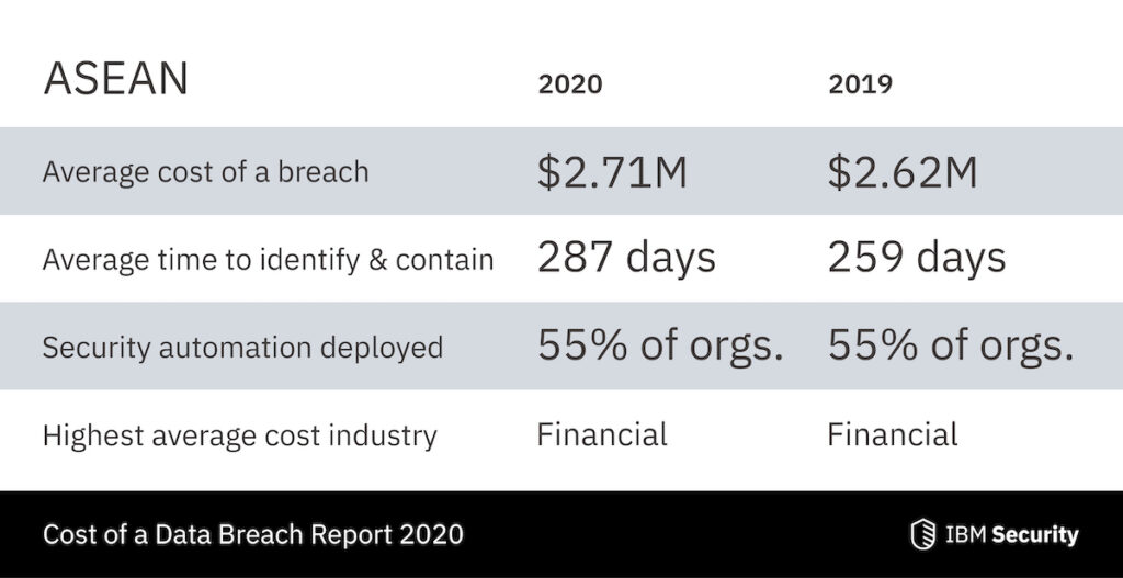 Compromised employee accounts are the most expensive root cause of data breaches. This is based on the findings of the 2020 Cost of a Data Breach Report that IBM Security announced today.