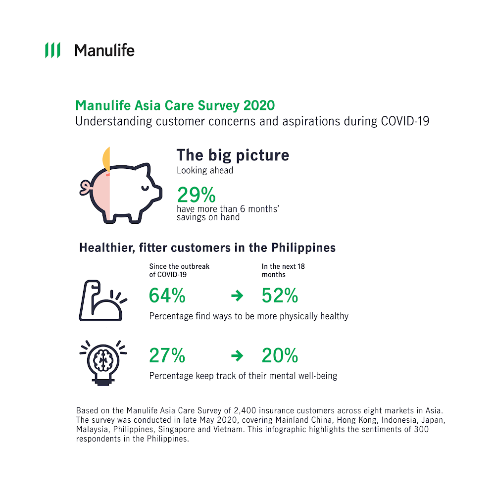 Filipinos are adopting a healthier lifestyle and embracing digital services due to COVID-19 concerns, according to a new Manulife survey.