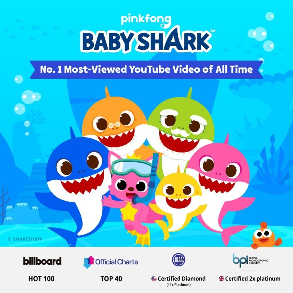 "The ""Baby Shark Dance"" video has 7,050,959,821 views as of this writing. Image credit: SmartStudy"