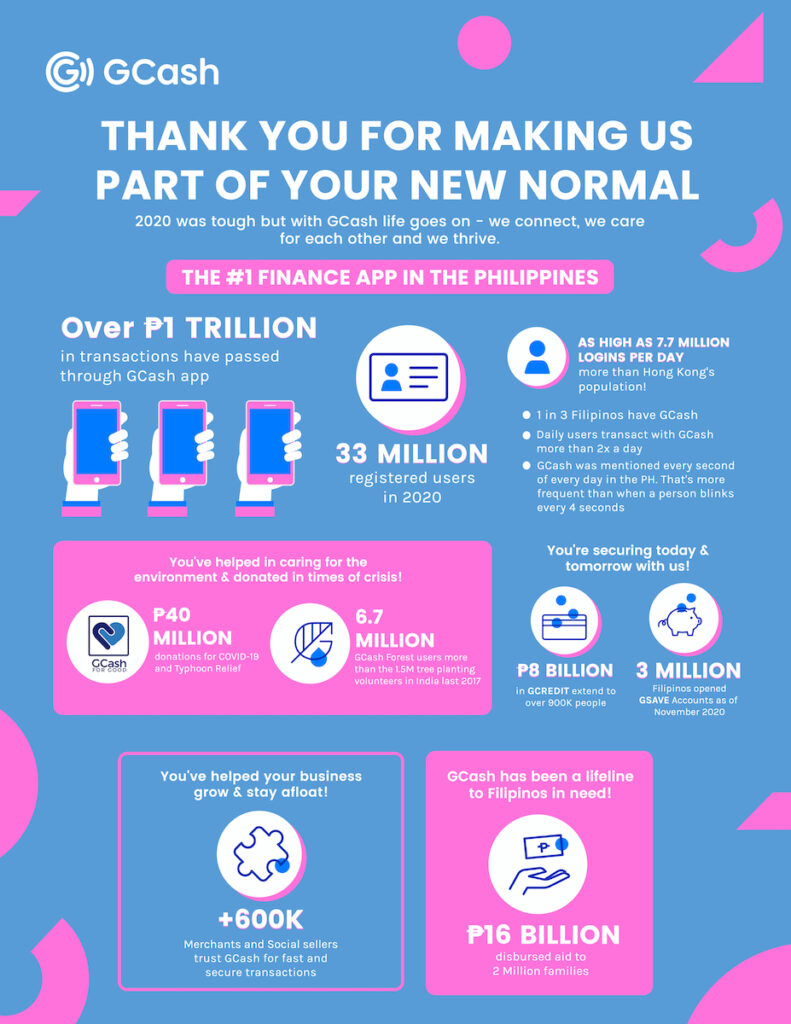 The massive growth of GCash in 2020 shows how Filipinos have embraced digital finance and made the mobile wallet part of their new normal. Image credit: Globe Telecom