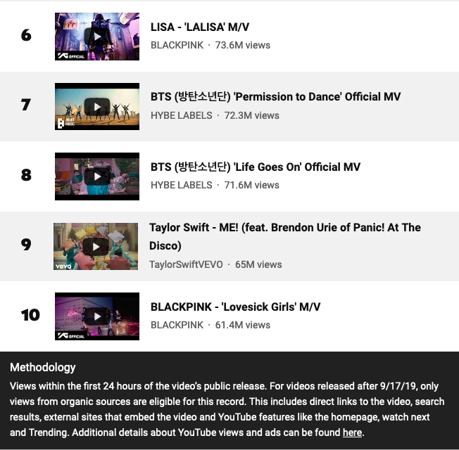 Image credit: Screenshot of YouTube All-Time Top 24 Hour Music Debuts chart
